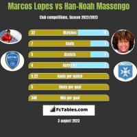 Marcos Lopes vs Han-Noah Massengo h2h player stats