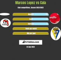 Marcos Lopez vs Cala h2h player stats