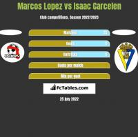 Marcos Lopez vs Isaac Carcelen h2h player stats