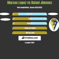 Marcos Lopez vs Rafael Jimenez h2h player stats