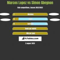 Marcos Lopez vs Simon Gbegnon h2h player stats