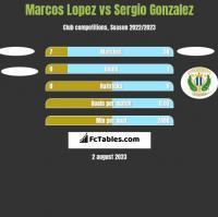 Marcos Lopez vs Sergio Gonzalez h2h player stats