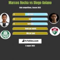 Marcos Rocha vs Diogo Goiano h2h player stats