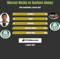 Marcos Rocha vs Gustavo Gomez h2h player stats
