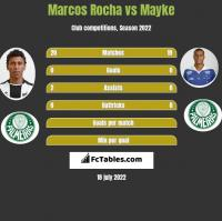 Marcos Rocha vs Mayke h2h player stats