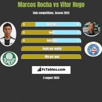 Marcos Rocha vs Vitor Hugo h2h player stats