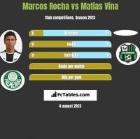 Marcos Rocha vs Matias Vina h2h player stats