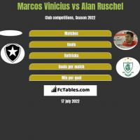 Marcos Vinicius vs Alan Ruschel h2h player stats