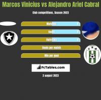 Marcos Vinicius vs Alejandro Ariel Cabral h2h player stats