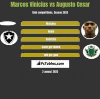Marcos Vinicius vs Augusto Cesar h2h player stats