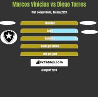 Marcos Vinicius vs Diego Torres h2h player stats