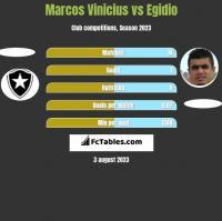Marcos Vinicius vs Egidio h2h player stats