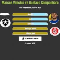 Marcos Vinicius vs Gustavo Campanharo h2h player stats