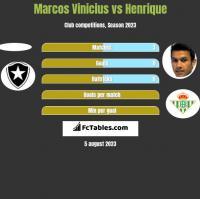 Marcos Vinicius vs Henrique h2h player stats