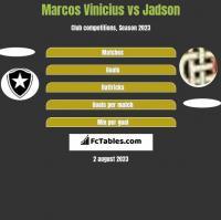 Marcos Vinicius vs Jadson h2h player stats