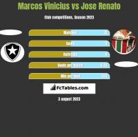 Marcos Vinicius vs Jose Renato h2h player stats