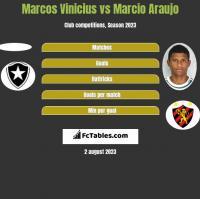Marcos Vinicius vs Marcio Araujo h2h player stats