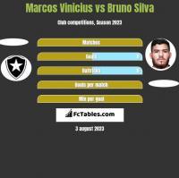 Marcos Vinicius vs Bruno Silva h2h player stats