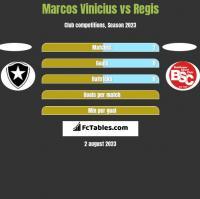 Marcos Vinicius vs Regis h2h player stats