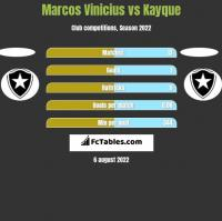 Marcos Vinicius vs Kayque h2h player stats