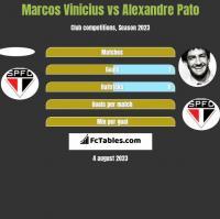 Marcos Vinicius vs Alexandre Pato h2h player stats