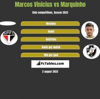Marcos Vinicius vs Marquinho h2h player stats