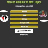 Marcos Vinicius vs Maxi Lopez h2h player stats