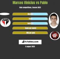 Marcos Vinicius vs Pablo h2h player stats