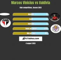 Marcos Vinicius vs Valdivia h2h player stats