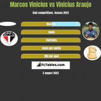Marcos Vinicius vs Vinicius Araujo h2h player stats