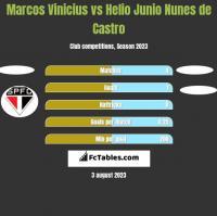 Marcos Vinicius vs Helio Junio Nunes de Castro h2h player stats