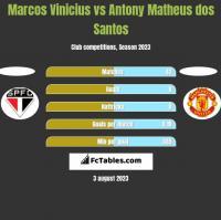 Marcos Vinicius vs Antony Matheus dos Santos h2h player stats