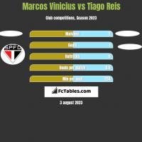 Marcos Vinicius vs Tiago Reis h2h player stats