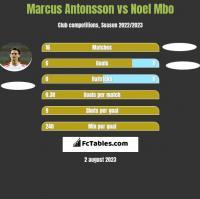 Marcus Antonsson vs Noel Mbo h2h player stats