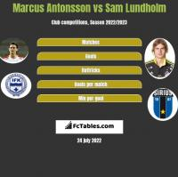 Marcus Antonsson vs Sam Lundholm h2h player stats