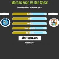 Marcus Bean vs Ben Sheaf h2h player stats