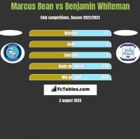 Marcus Bean vs Benjamin Whiteman h2h player stats