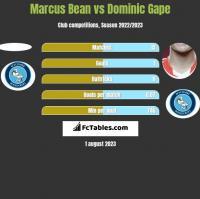 Marcus Bean vs Dominic Gape h2h player stats