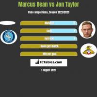 Marcus Bean vs Jon Taylor h2h player stats