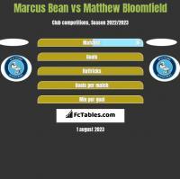 Marcus Bean vs Matthew Bloomfield h2h player stats