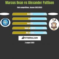 Marcus Bean vs Alexander Pattison h2h player stats