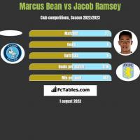 Marcus Bean vs Jacob Ramsey h2h player stats