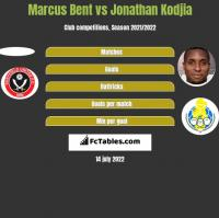 Marcus Bent vs Jonathan Kodjia h2h player stats