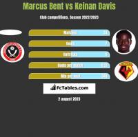Marcus Bent vs Keinan Davis h2h player stats