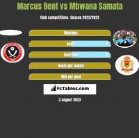 Marcus Bent vs Mbwana Samata h2h player stats