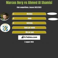 Marcus Berg vs Ahmed Al Shamisi h2h player stats