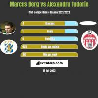 Marcus Berg vs Alexandru Tudorie h2h player stats