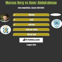 Marcus Berg vs Amer Abdulrahman h2h player stats
