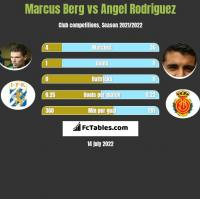 Marcus Berg vs Angel Rodriguez h2h player stats