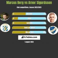 Marcus Berg vs Arnor Sigurdsson h2h player stats